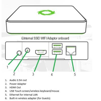 SP-7000-E Wireless Content Sharing / Collaboration